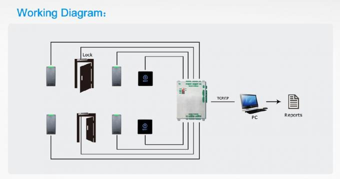 APP Operated Access Control Board for Building Access Control Systems