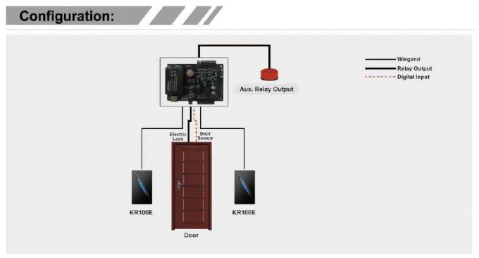 Single Door Access Control Panel Interlock Function Support