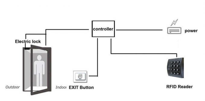 Keypad 125Khz RFID Card Proximity Card Reader Writer For